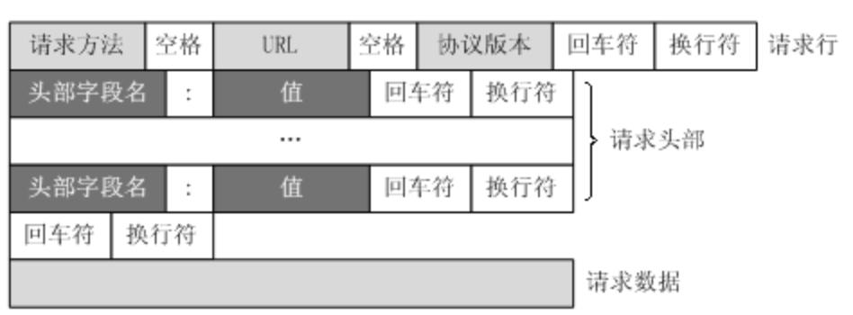 HTTP 报文结构和内容