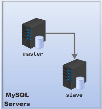 总结 MySQL 相关知识点