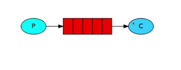 6种工作模式-Simple模式