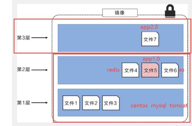 Docker 镜像讲解