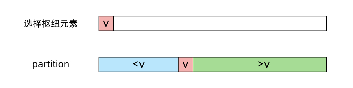 [每日一题] 第二十题:最小的k个数