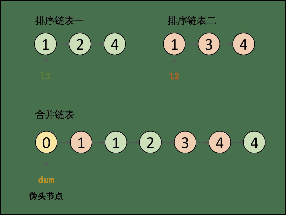[每日一题] 第十八题:合并两个排序的链表