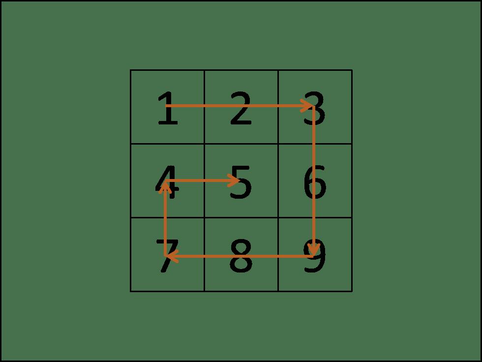 [每日一题] 第二十一题:顺时针打印矩阵