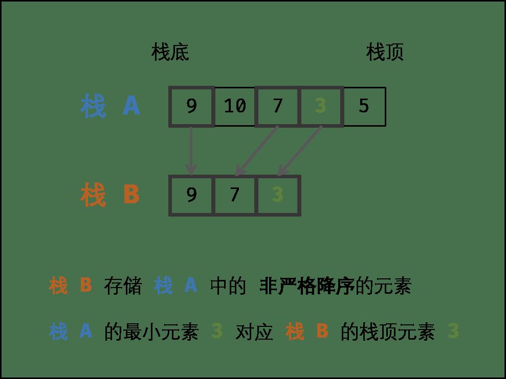 [每日一题] 第二十七题:包含min函数的栈