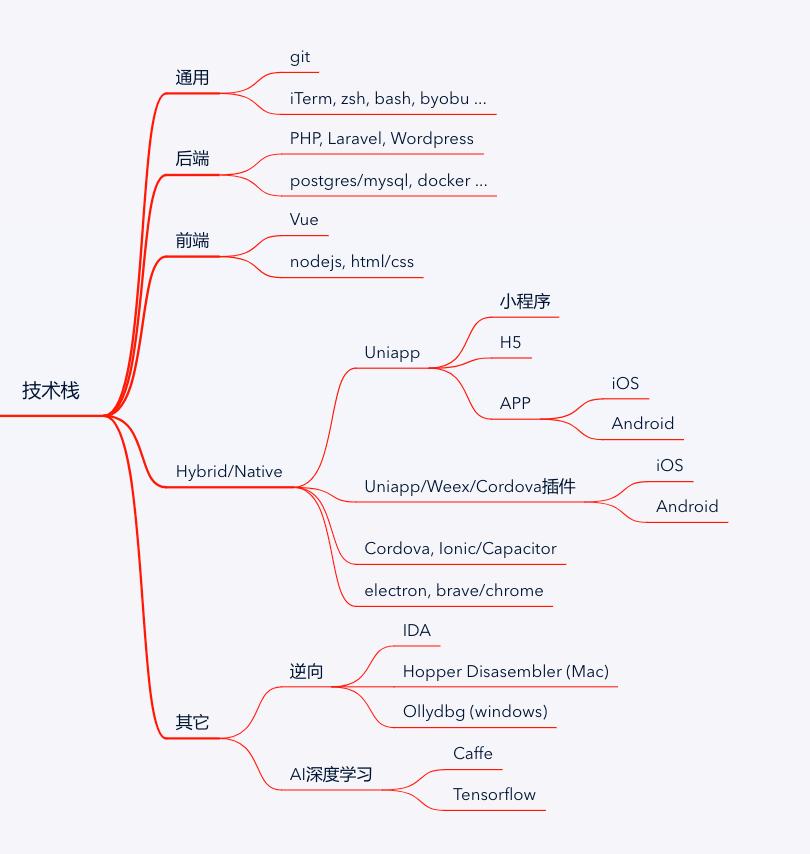 技术栈路线图