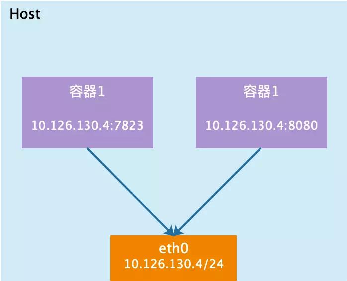 Docker四种网络模式