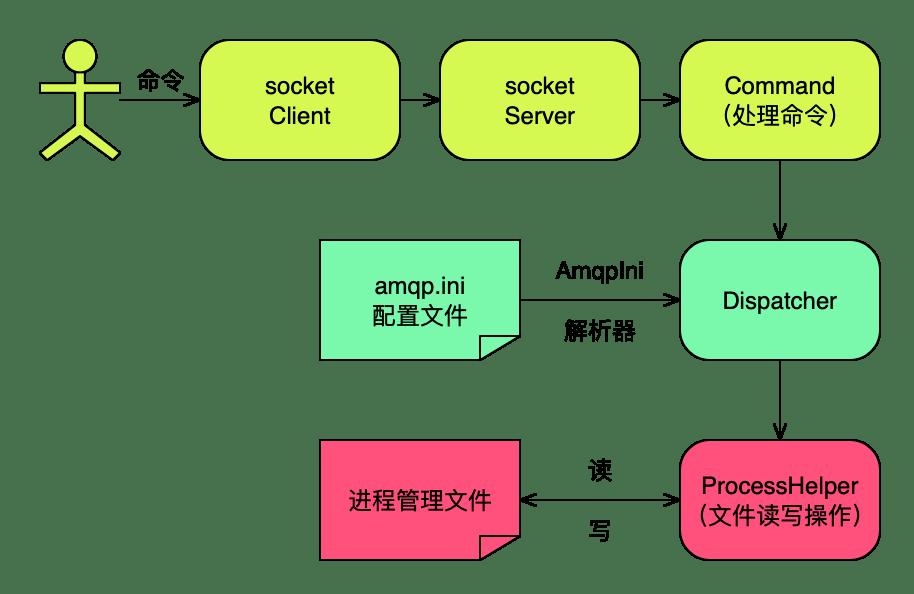 基于Yii2对RabbitMQ的封装及进程管理实现细节(四)