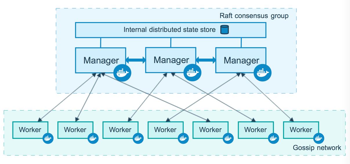 管理节点与工作节点的关系