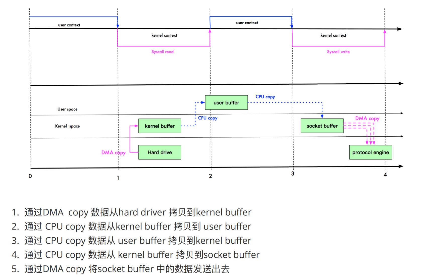高性能IO-零拷贝(zero copy)