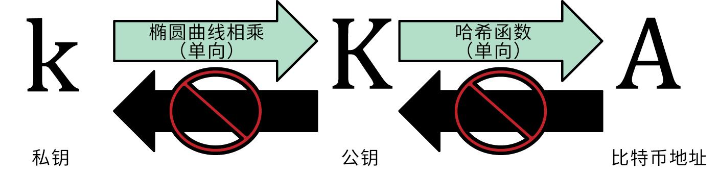 私钥和公钥及地址的关系