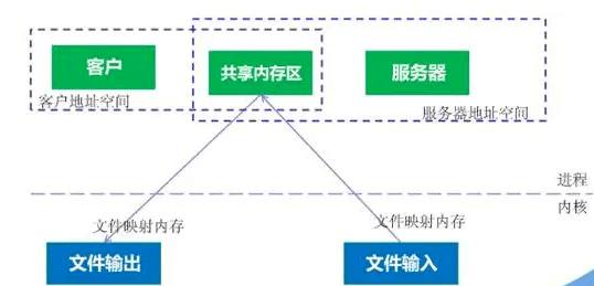 操作系统——深入理解进程和线程