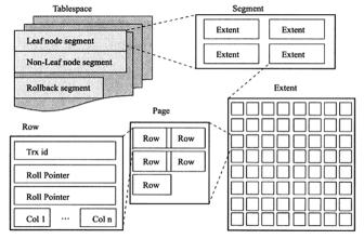 InnoDB从内分析(二)