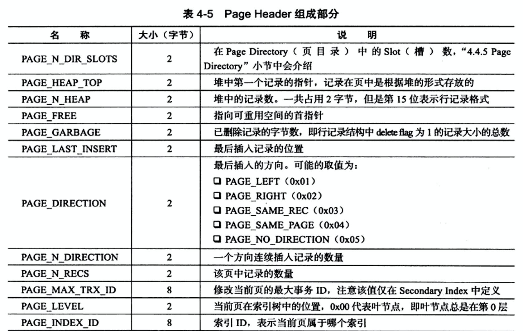 InnoDB从内分析之Page(二)