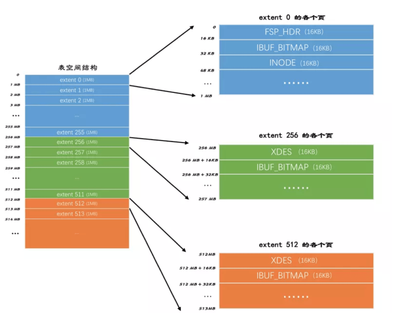 InnoDB从内分析之区和段(三)