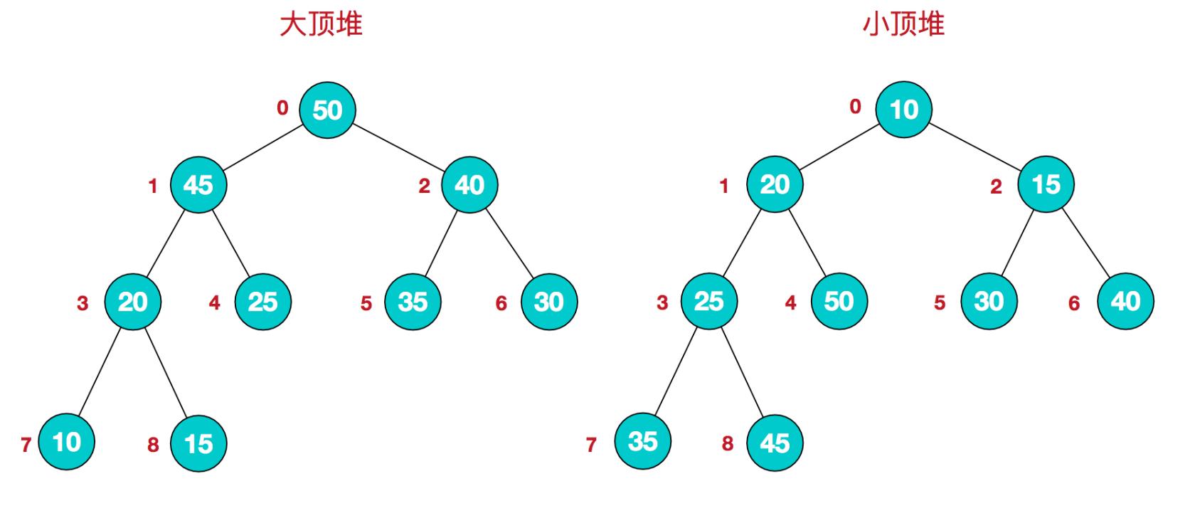数据结构与算法——排序