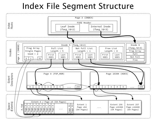 表`t`的INODE结构二进制分析