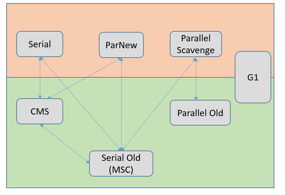 JVM——垃圾收集器与内存分配