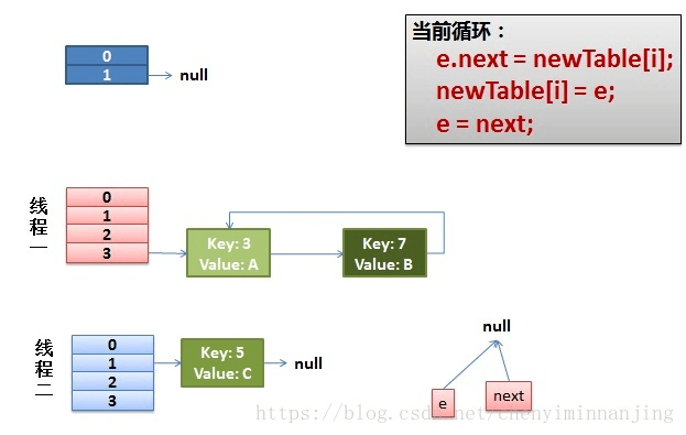Java基础——HashMap源码分析