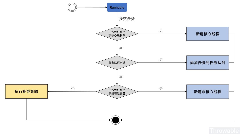 Java并发编程——深入理解线程池