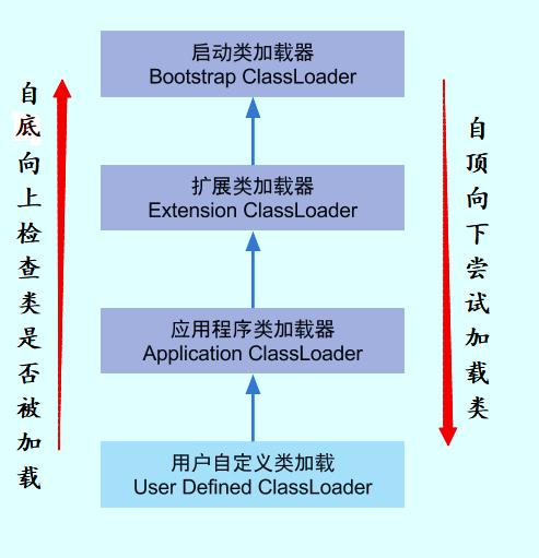 Java基础——深入理解类的加载
