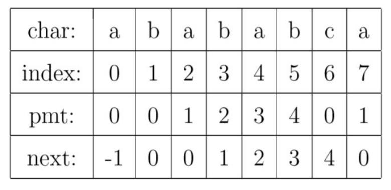 算法之KMP