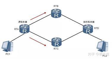 计算机网络——深入理解TCP/IP
