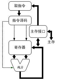 CPU简介