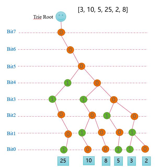 算法之前缀树——最大异或和
