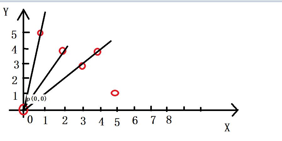 算法之数组——共直线的最多点数