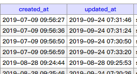 laravel-admin 后台导出表格时候,timestamp字段乱码?
