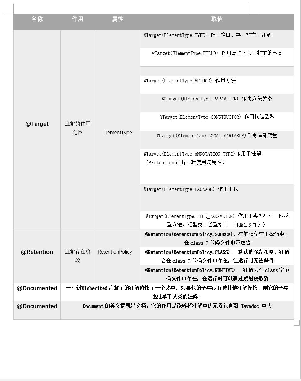 Java基础——注解