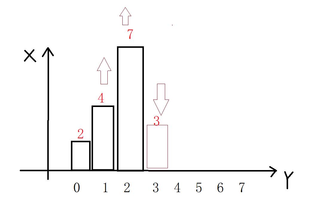 算法之单调栈