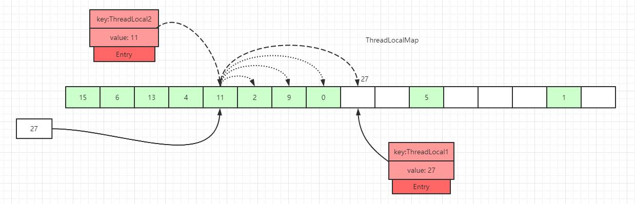 Java并发编程——ThreadLocal