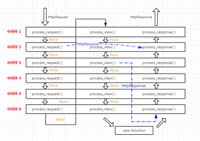 python-Django基本流程原理