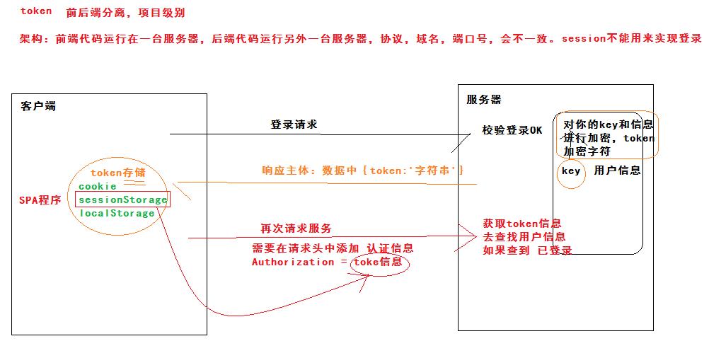 python-Django基本流程原理02-认证系统