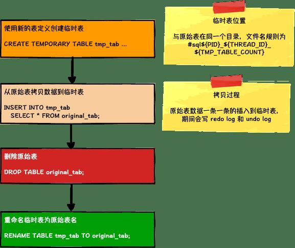 COPY算法执行过程