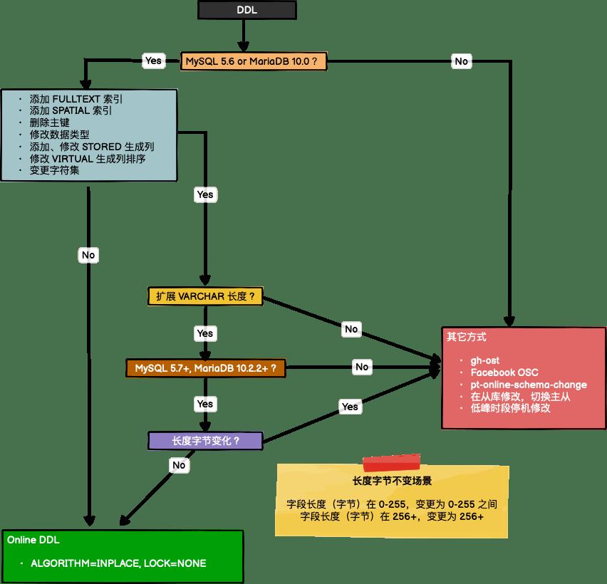 Online DDL Select Path