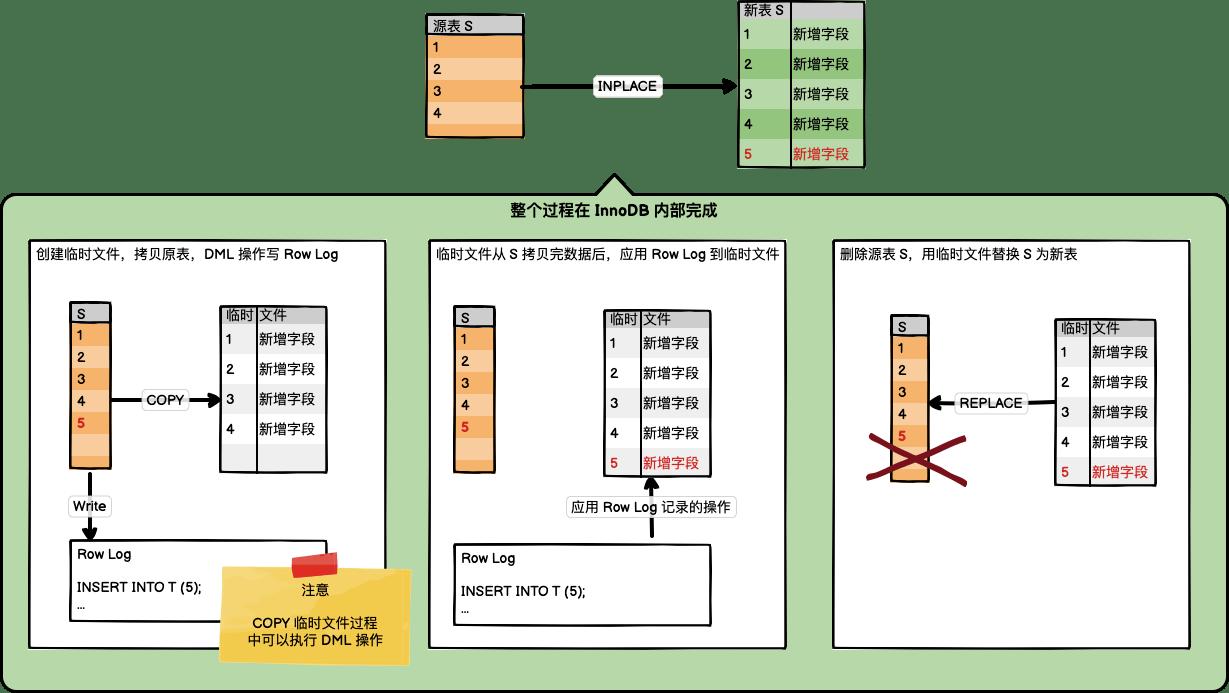 INPLACE 算法执行过程