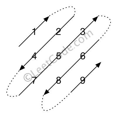 LeetCodet探索——数组与字符串