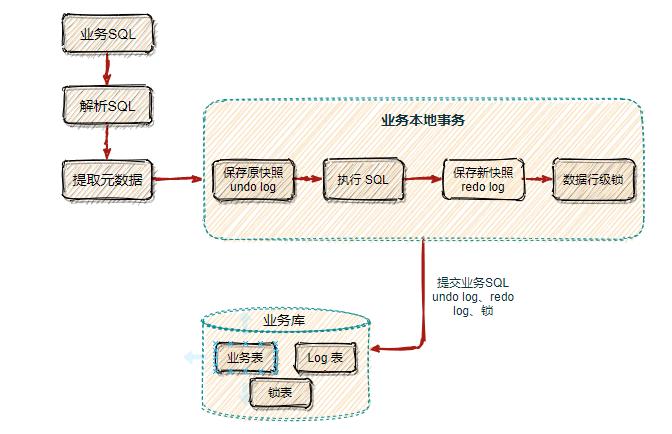 第一个阶段的流程图