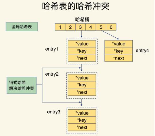 redis笔记:redis底层所应用的数据结构