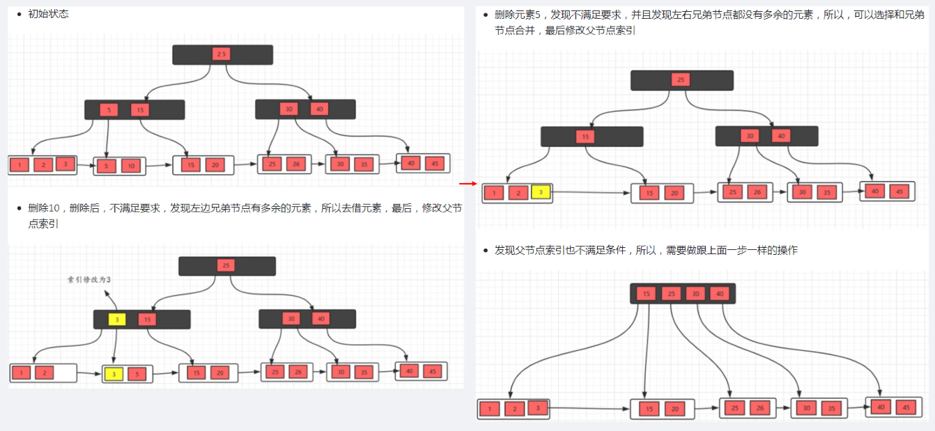 B+树删除操作.png