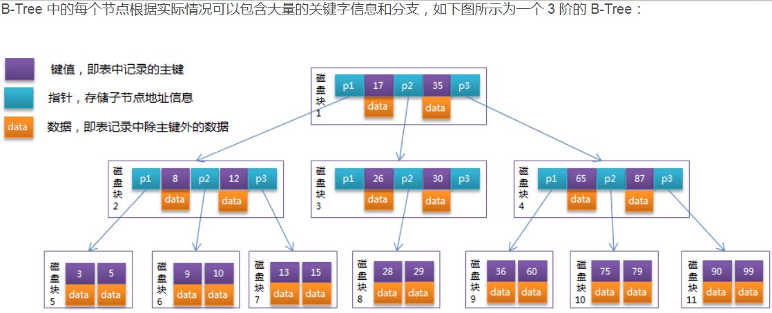 三阶B树结构