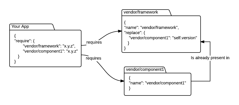 Replace - framework - New Page (1)