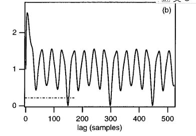 基音周期估计--Yin