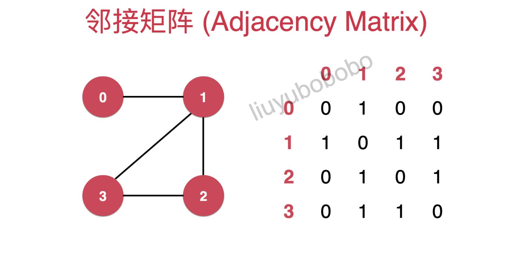 图论(Graph Theory)