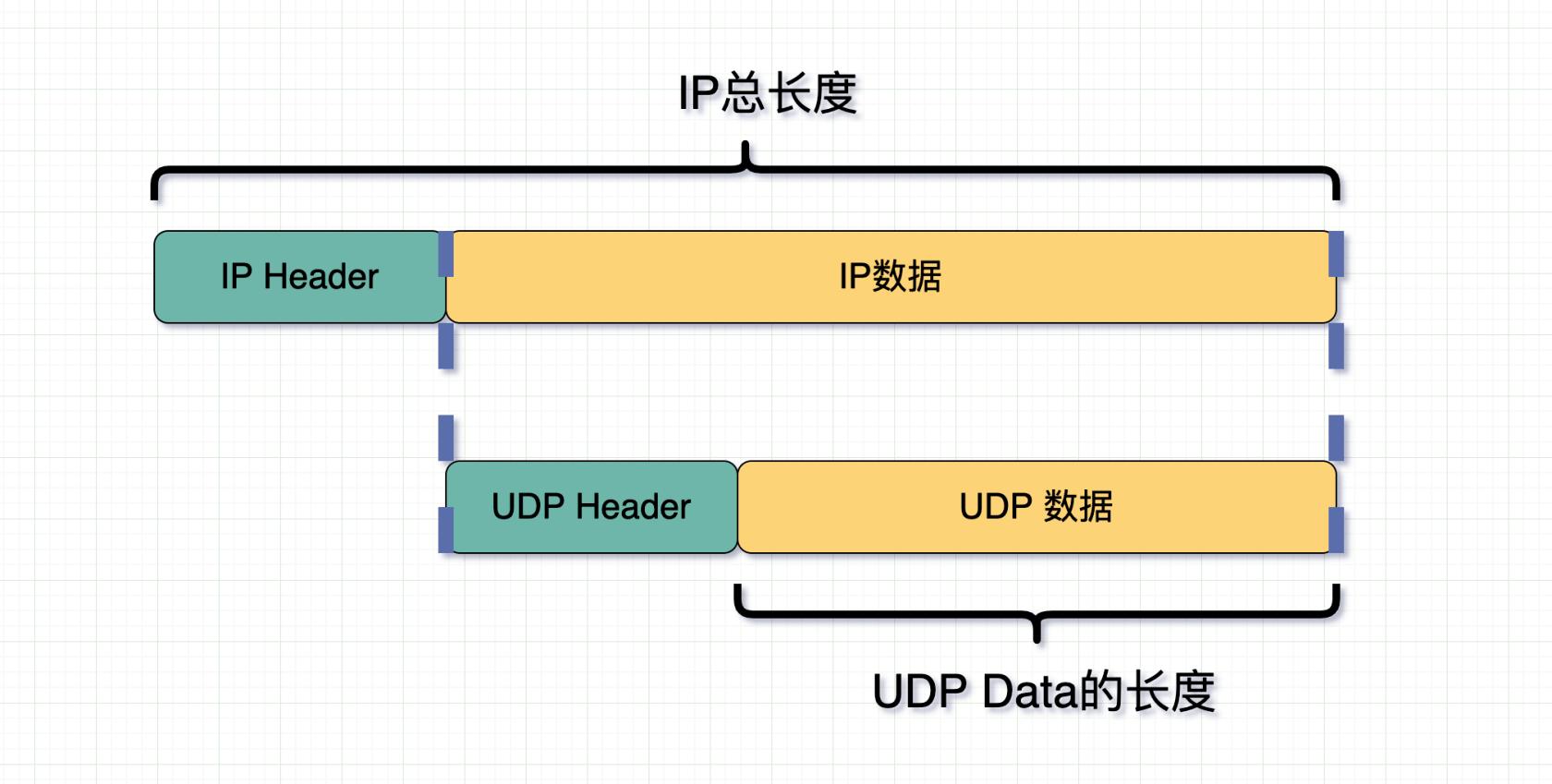 UDP数据长度