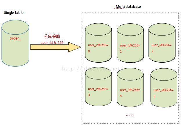 MySql分表、分库、分片和分区