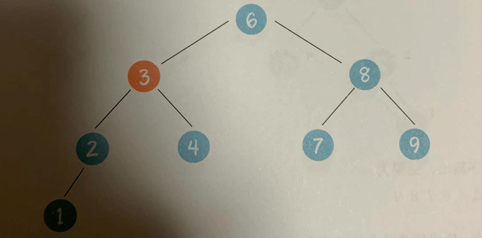 深入理解数据结构--二叉树(进阶篇1)