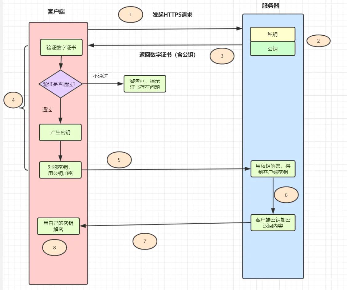 Https工作流程